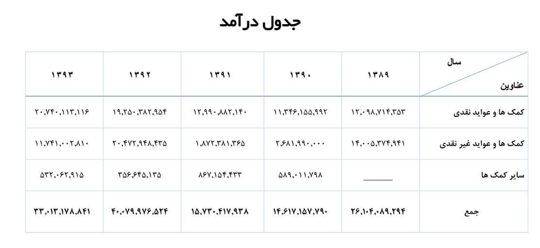 جدول درآمدها