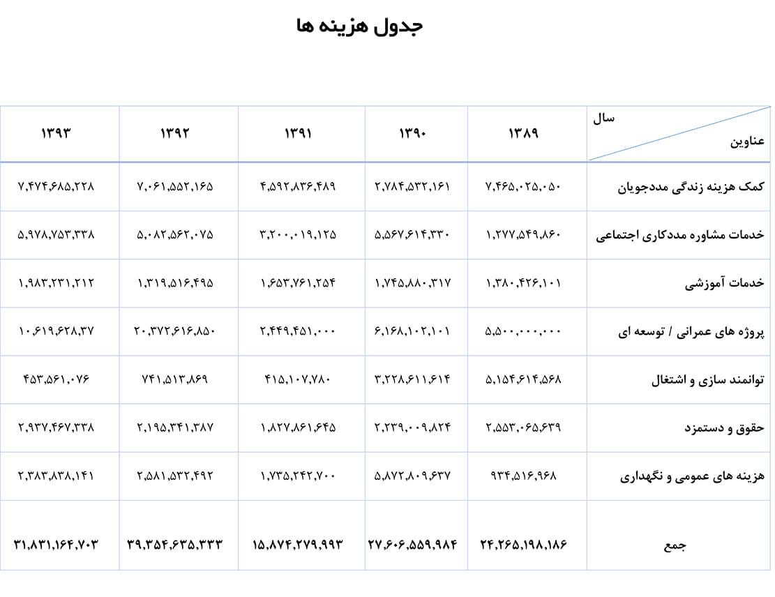 جدول هزینه ها